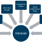 Can Intranet Software Improve Your Business?