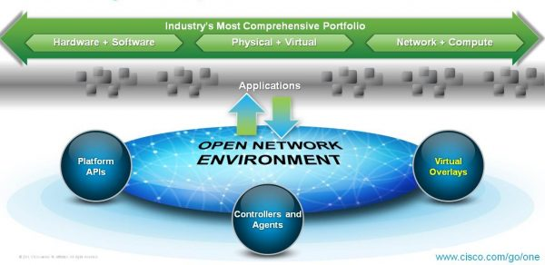 Finding the Proper Software Platform Any Network Environment